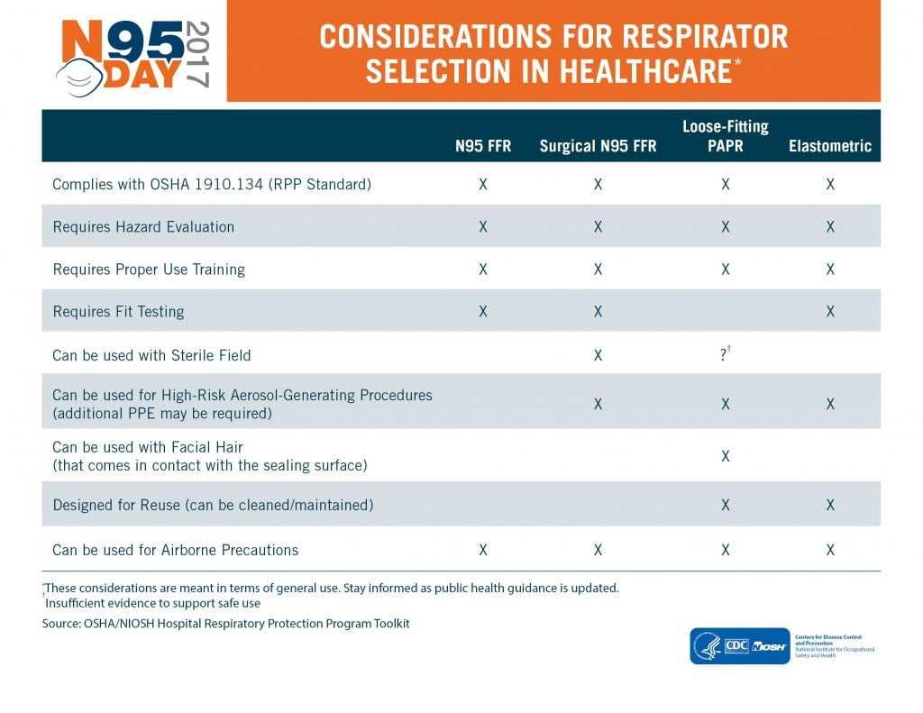 respirator characteristics