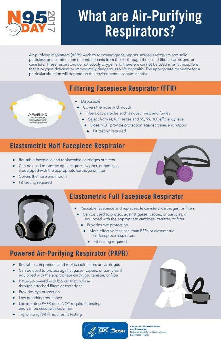 what are air purifying respirators