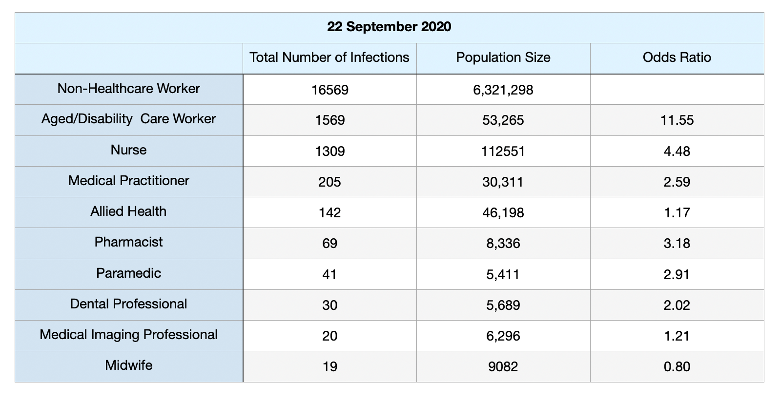 Table 3 - 22.09.20